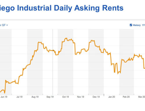 San Diego Daily Industrial Asking Rents Fell With the Outbreak of the Coronavirus